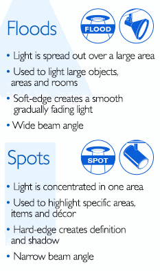 led gu10 bulbs beam angle