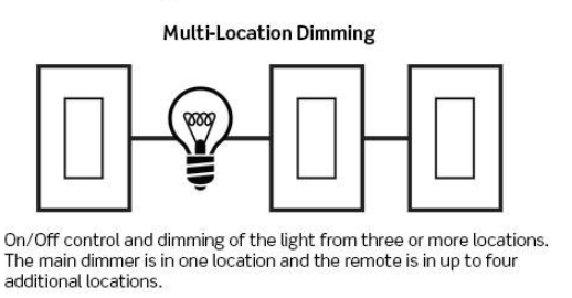 multi location dimming