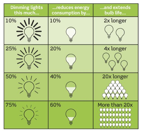 dimming led lights save energy