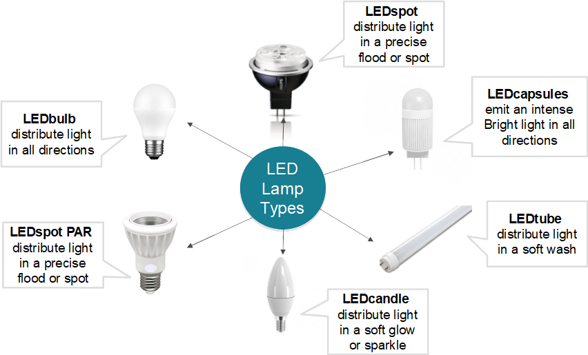 led light bulbs types