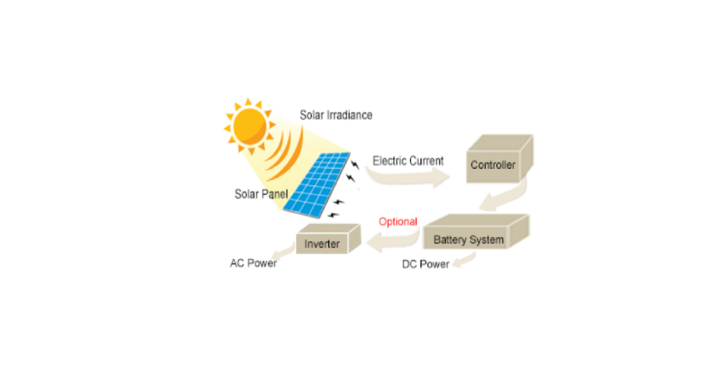 solar panel how it works